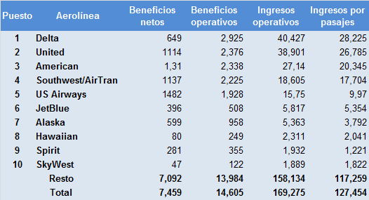 us airlines - ranking ingresos