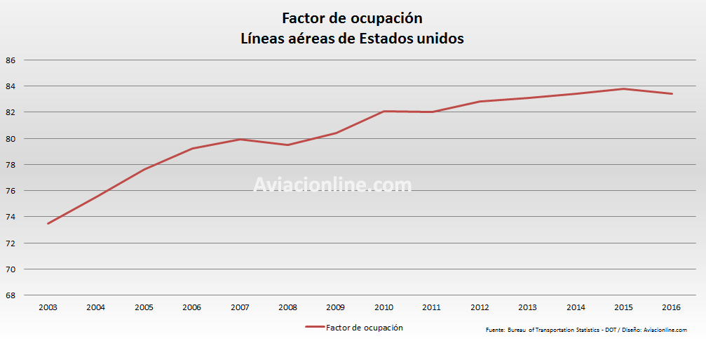 Estados Unidos - DOT factor de ocupacion 2003 2016