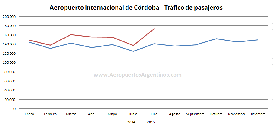 AA2000 – COR – 2014vs2015 jul