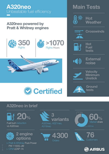 A320neo_INFOGRAPHICS Certification_